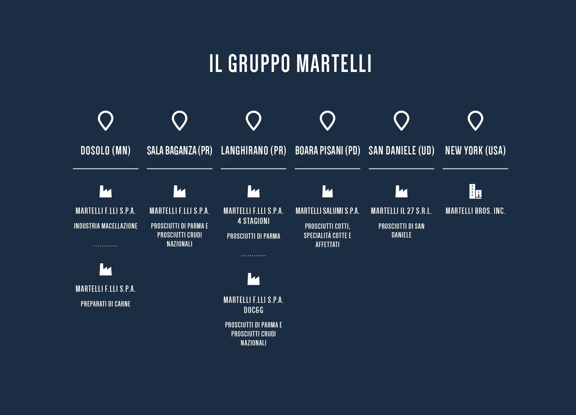 Il Gruppo Martelli: azienda
